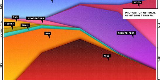 1400315378celevolutiondutraficsurinternetde1990a.jpg