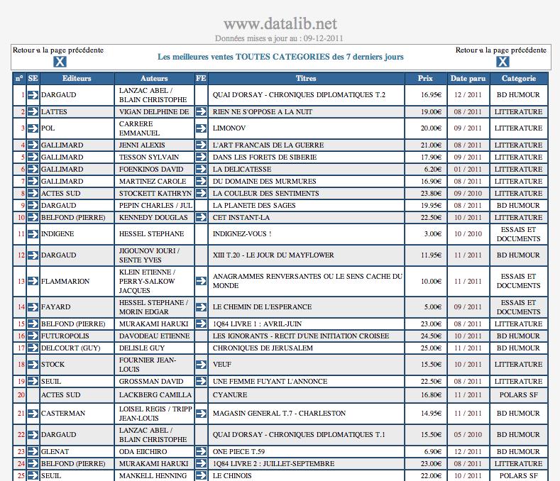 Datalib - Les meilleures ventes TOUTES CATÉGORIES des 7 derniers jours dans Auteurs, écrivains, polygraphes, nègres, etc. Data