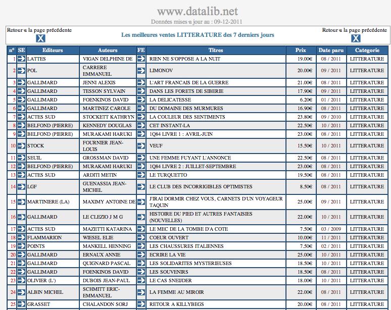 Datalib - Les meilleures ventes LITTÉRATURE des 7 derniers jours dans Auteurs, écrivains, polygraphes, nègres, etc. Data2